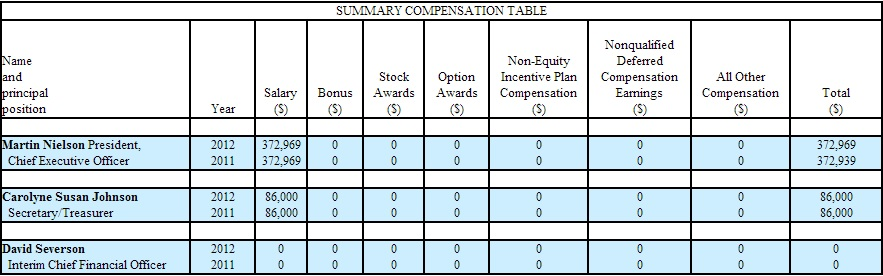EWSI Compensation