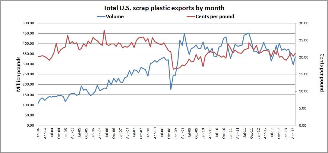 Plastic Exports May 2013