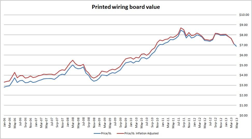 PWB graph