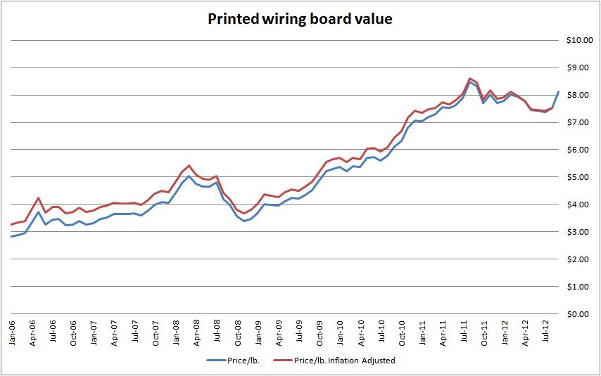 PWB chart