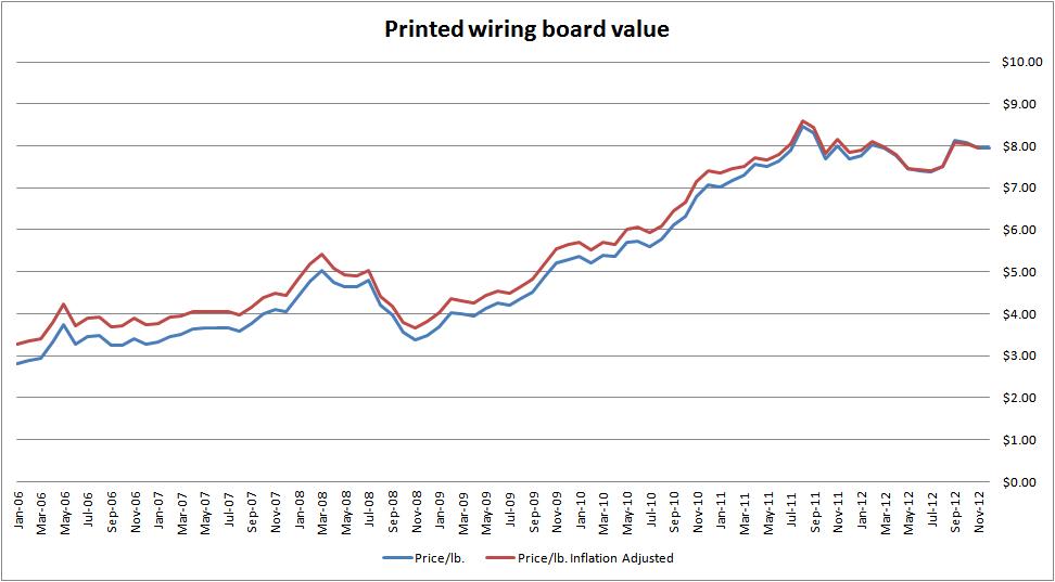 PWB Chart 1
