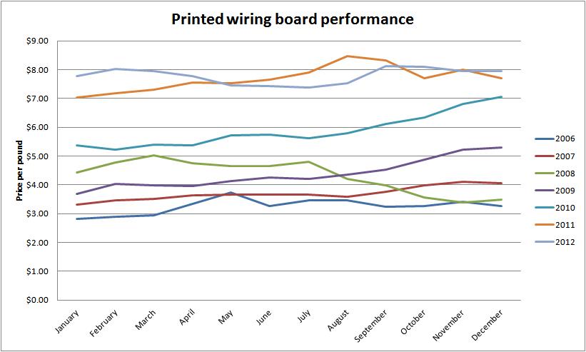 PWB Chart 2
